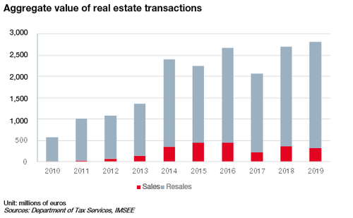 Aggregate value of real estate 2019