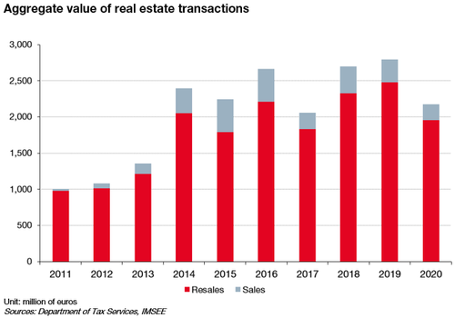 Aggregate value of real estate transactions in 2020