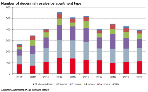 Number of decennial resales by apartment type in 2020