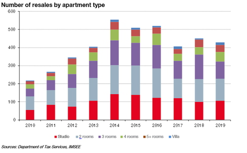 Number of resales by apartment type 2019