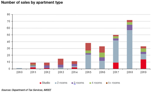 Number of sales by apartment2019