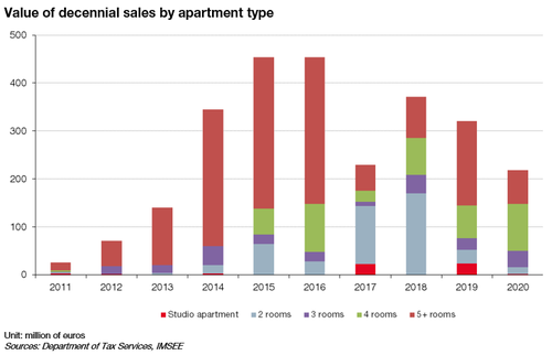 Value of decennial sales by apartment type in 2020