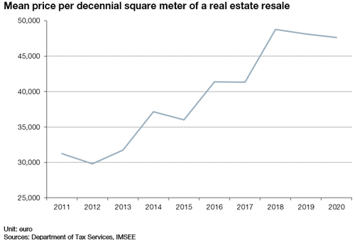 Mean price per decennial square meter of a real estate resale in 2020