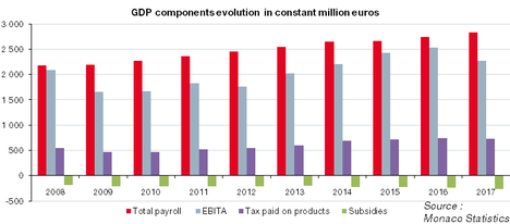 GDP components evolution in constant million euros