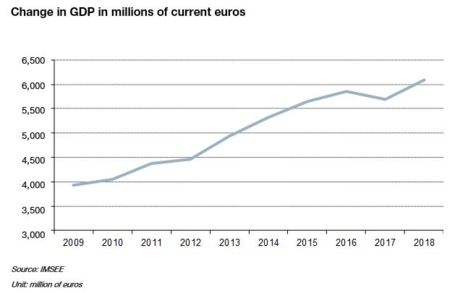 Change in GDP in millions of current euros 2018