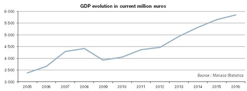 GDP evolution in current million euros