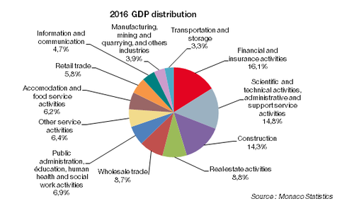 GDP distribution